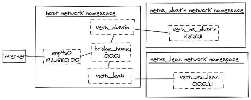 diagram showing virtual ethernet devices, physical ethernet device, and network namespaces